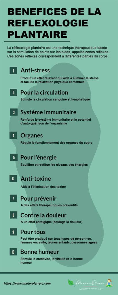 infographie-reflexologie-plantaire